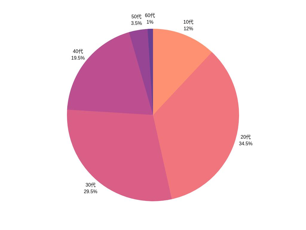 PCMAX利用世代別グラフ