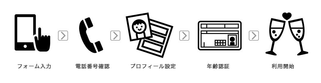 出会い系サイト登録の流れ